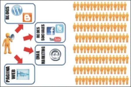 Comunicación Política en Internet - Marketing Político en la Red
