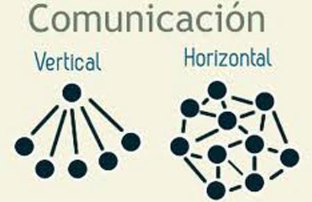 Comunicación Horizontal - Vertical