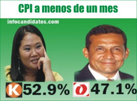 Elecciones Peru 2012 - Marketing Político en la Red