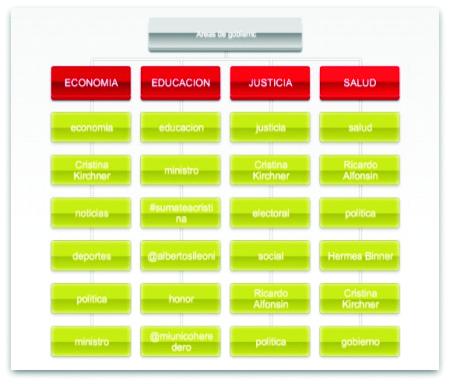 Temas electorales Argentina - Marketing Político en la Red
