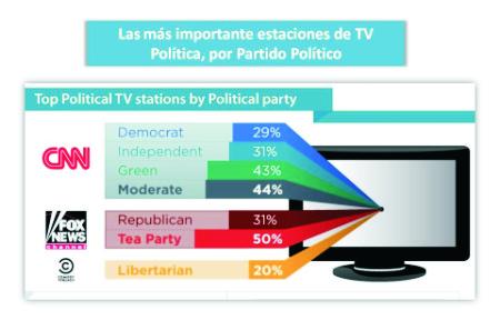 Política y Facebook - Marketing Político en la Red
