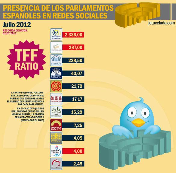 Twitter y Gobiernos Políticos