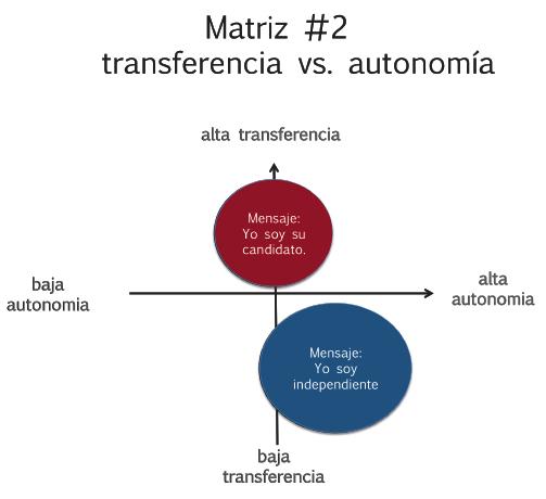 matriz 2