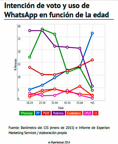 whatsapp-de-los-políticos-por-edades